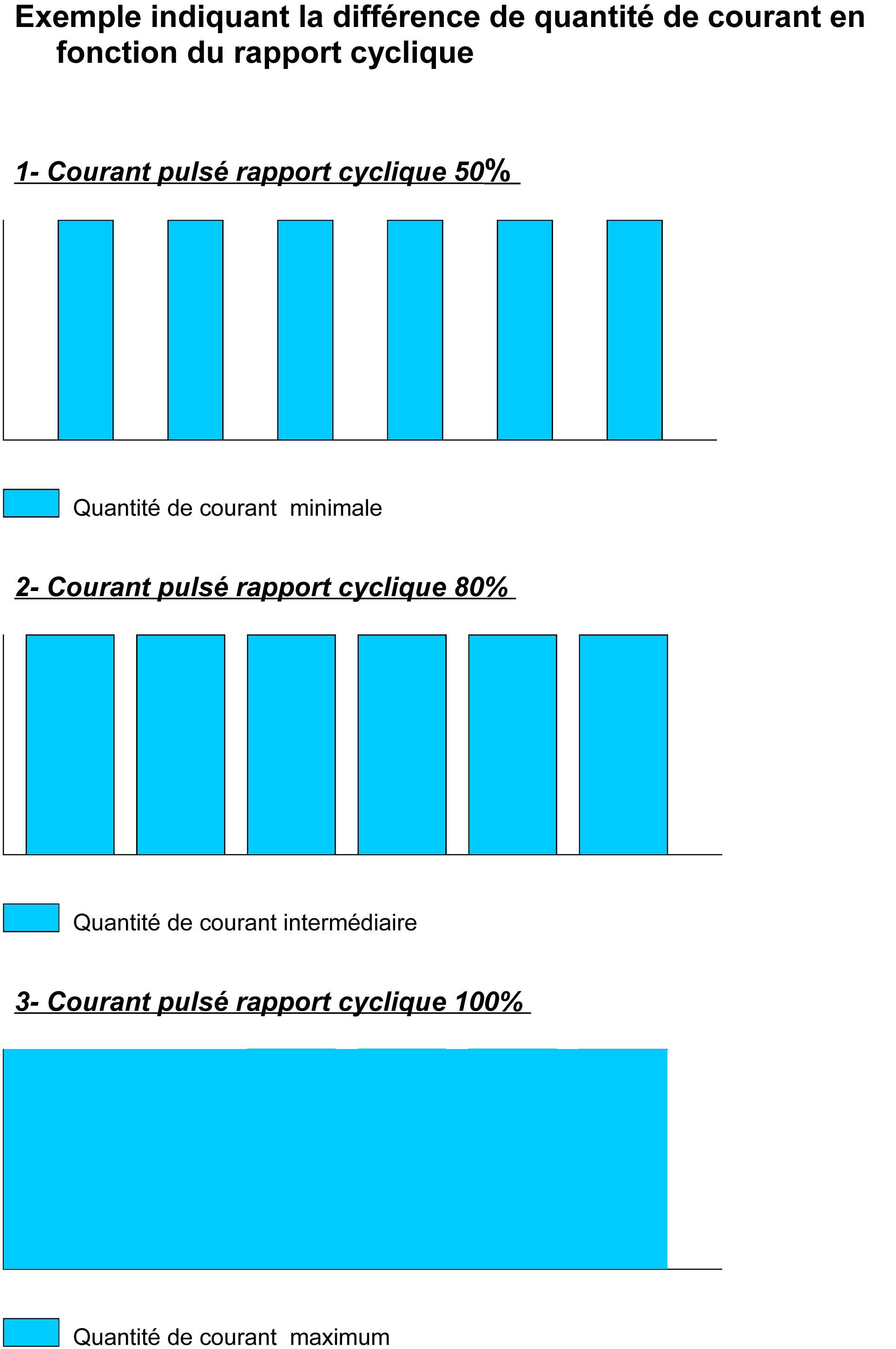 Exemple indiquant la différence de quantité de courant en fonction du rapport cyclique